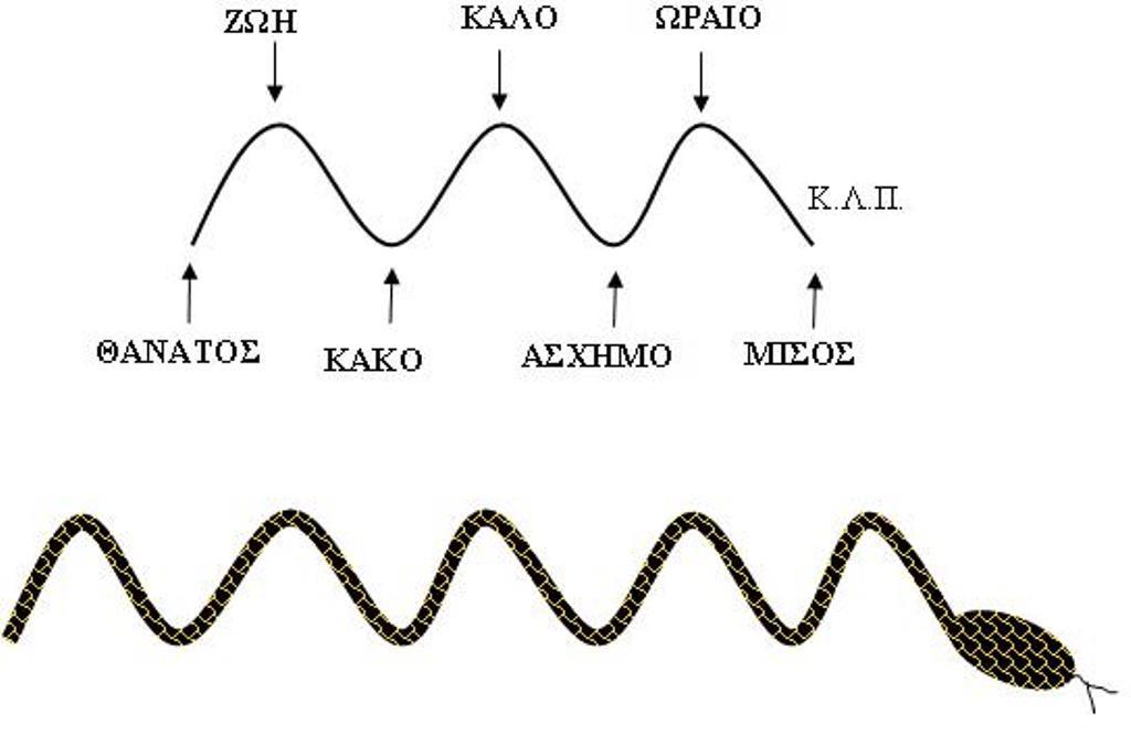 ταλάντωση και φίδι 2