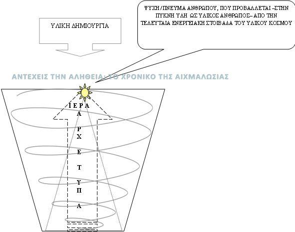 archetypes, Αγγελική Αναγνώστου, Αντέχεις την Αλήθεια, το χρονικό της αιχμαλωσίας, το τελευταίο κάλεσμα, υπερσύμπαντα, υπερσύμπαν,