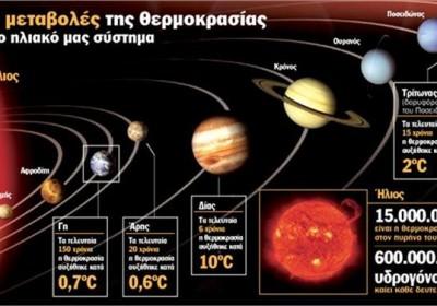 klimatikes allages sto iliako sistima