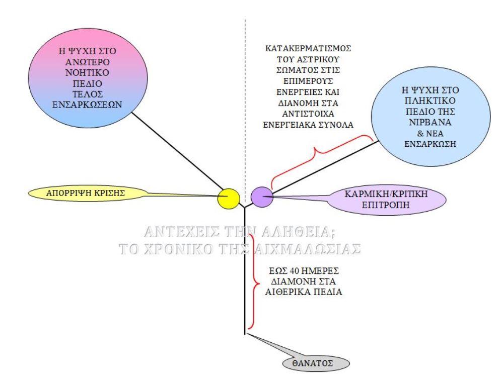 metathanatia-poria-tis-phixis