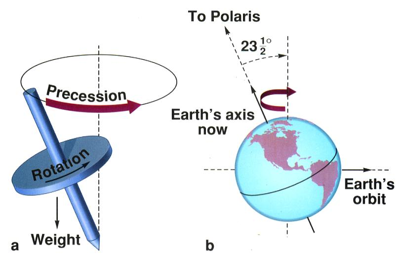 pole-shift, μετατόπιση των πόλων και του άξονα της Γης,