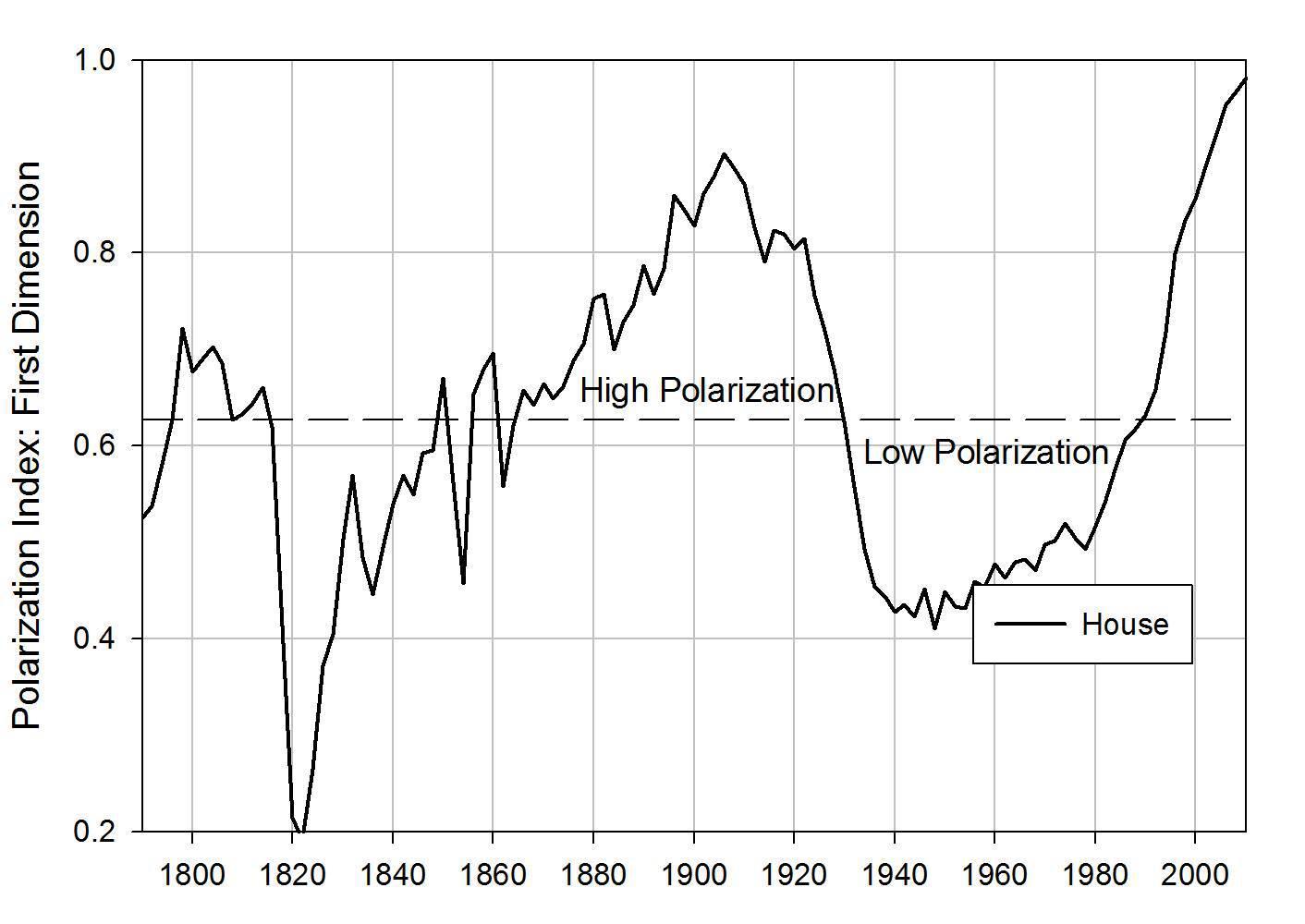 polarization, οι κορυφώσεις και τα βυθίσματα της κοινωνίας, κατάρρευση της κοινωνίας