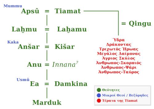 akkadian-pantheon